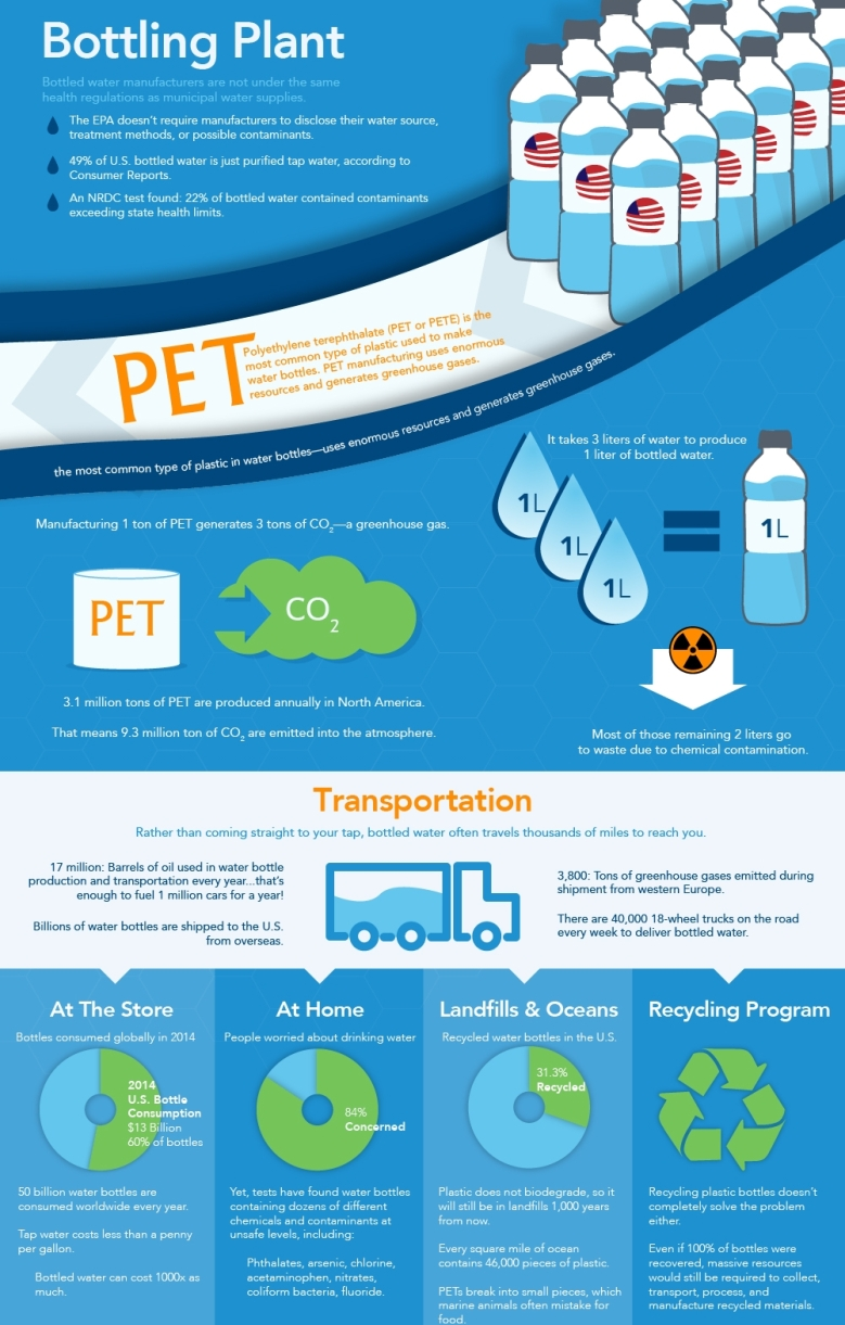 Bottling-Our-Water-Infographic